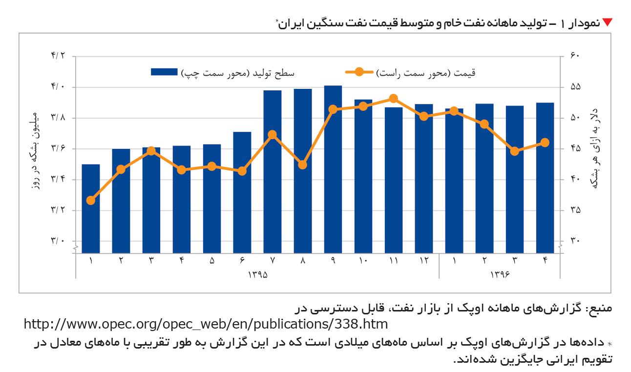 تجارت فردا- تولید ماهانه نفت خام و متوسط قیمت نفت سنگین ایران