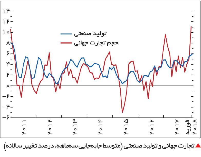 تجارت- فردا-  تجارت جهانی و تولید صنعتی (متوسط جابهجایی سهماهه، درصد تغییر سالانه)