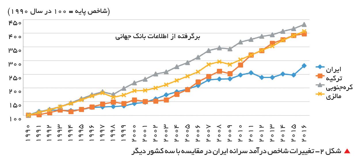 تجارت فردا-  شکل 2- تغییرات شاخص درآمد سرانه ایران در مقایسه با سه کشور دیگر