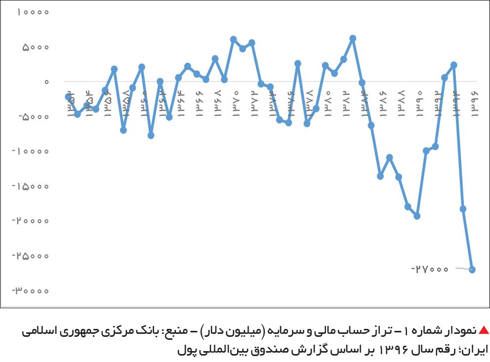 تجارت- فردا-  نمودار شماره 1- تراز حساب مالی و سرمایه (میلیون دلار) - منبع: بانک مرکزی جمهوری اسلامی ایران؛ رقم سال 1396 بر اساس گزارش صندوق بینالمللی پول