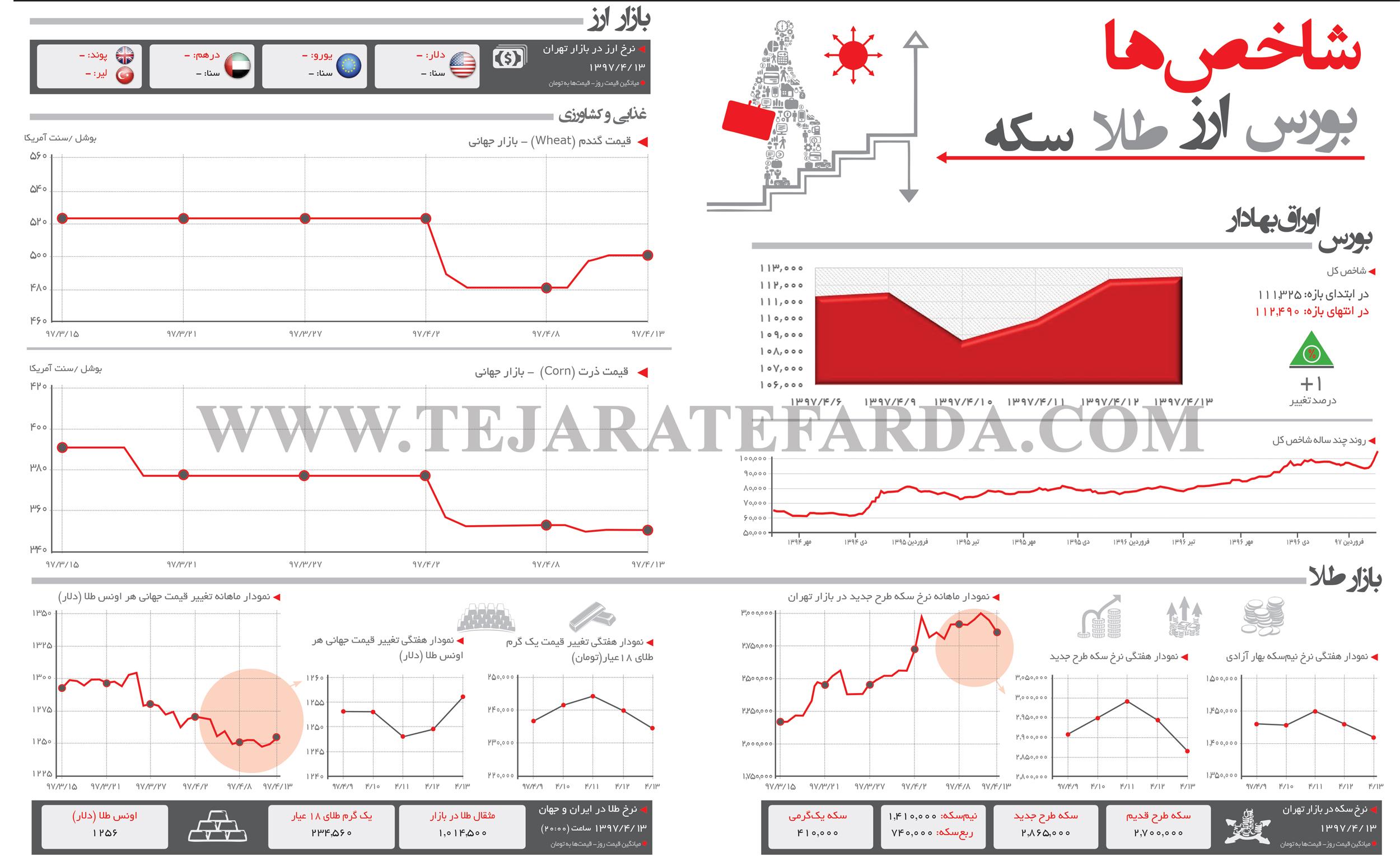 تجارت فردا- اینفوگرافیک- شاخصهای اقتصادی (275)