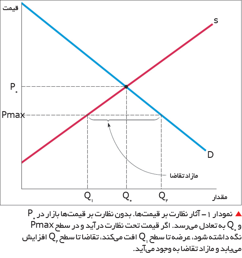 تجارت- فردا-   نمودار 1- آثار نظارت بر قیمتها.