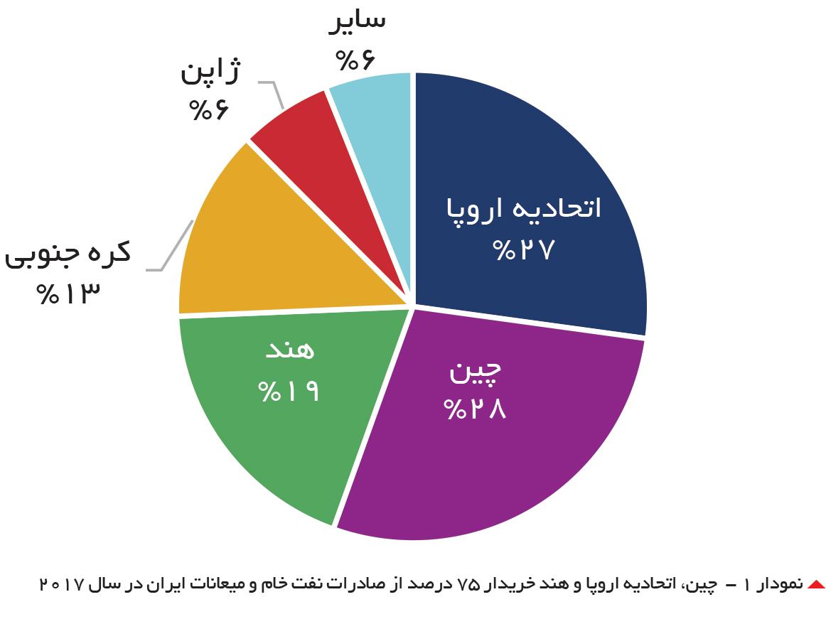 تجارت فردا- نمودار ۱ - چین، اتحادیه اروپا و هند خریدار ۷۵ درصد از صادرات نفت خام و میعانات ایران در سال ۲۰۱۷