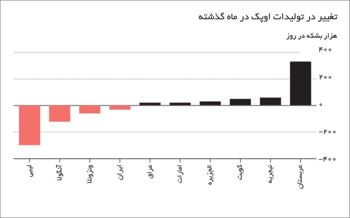 تجارت- فردا- ادعای سعودی
