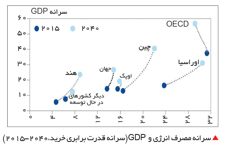 تجارت- فردا-  سرانه مصرف انرژی و  GDP(سرانه قدرت برابری خرید،2040-2015)