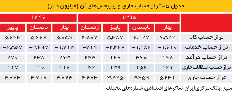 تجارت فردا- جدول 5- تراز حساب جاری و زیربخشهای آن (میلیون دلار)