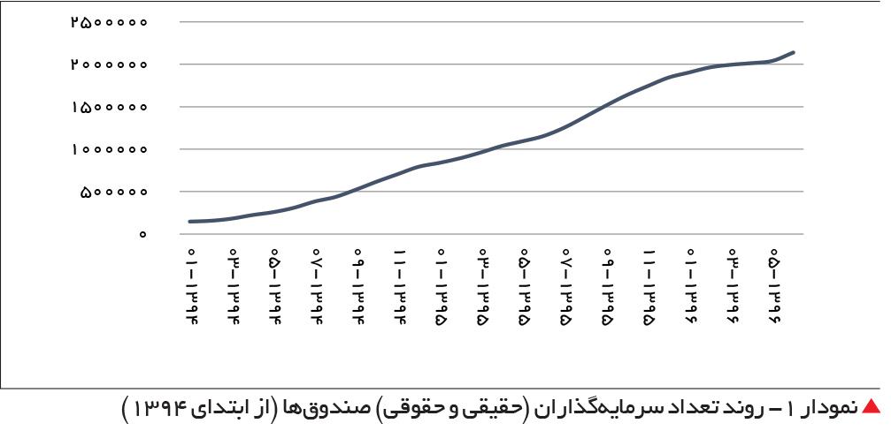 تجارت فردا- روند تعداد سرمایهگذاران (حقیقی و حقوقی) صندوقها