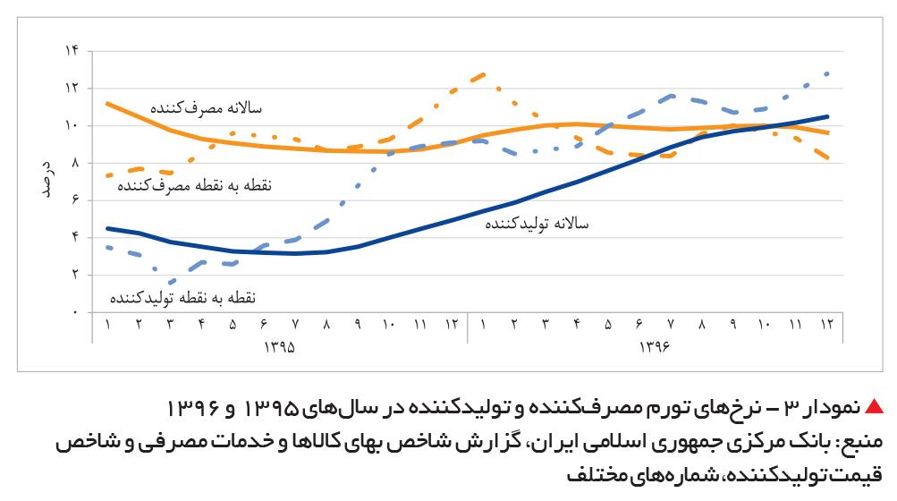 تجارت فردا-  نمودار 3 - نرخهای تورم مصرفکننده و تولیدکننده در سالهای 1395 و 1396
