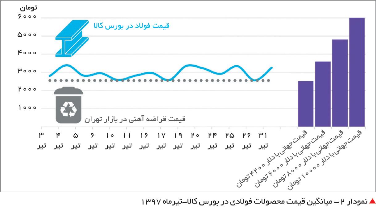 تجارت فردا-  نمودار 2 - میانگین قیمت محصولات فولادی در بورس کالا-تیرماه 1397