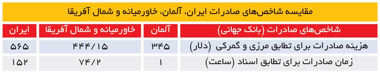 تجارت- فردا- مقایسه شاخصهای صادرات ایران، آلمان، خاورمیانه و شمال آفریقا