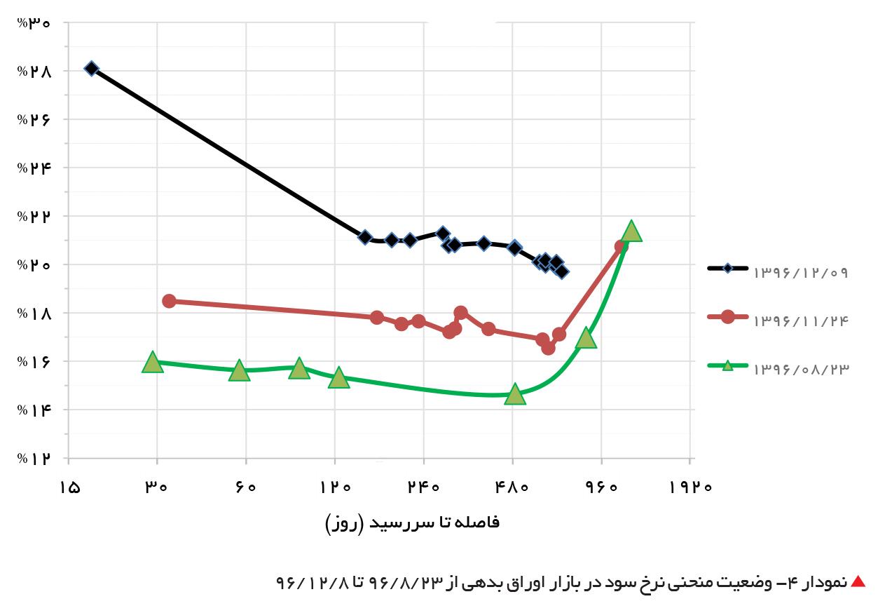 تجارت- فردا-  نمودار 4- وضعیت منحنی نرخ سود در بازار اوراق بدهی از 23 /8 /96 تا 8 /12 /96
