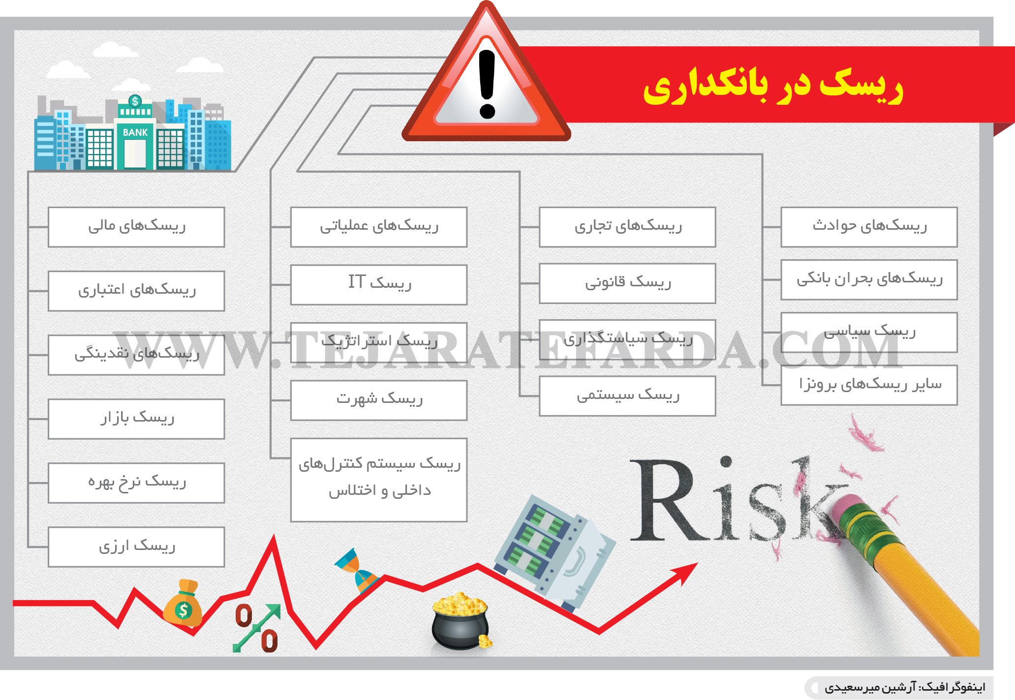 تجارت فردا- اینفوگرافیک- ریسک در بانکداری