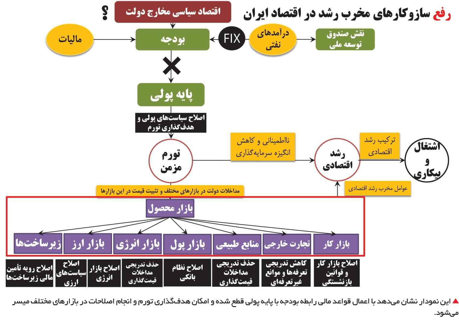 تجارت فردا- رفع سازوکارهای مخرب رشد در اقتصاد ایران2