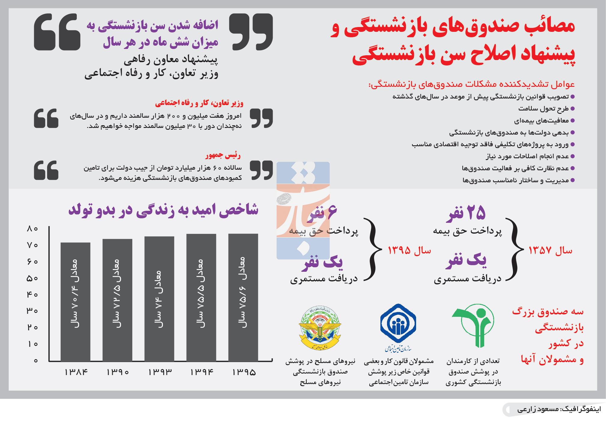 تجارت فردا- اینفوگرافیک- ارزیابی عملکرد بودجه سال ۹۶ کل کشور