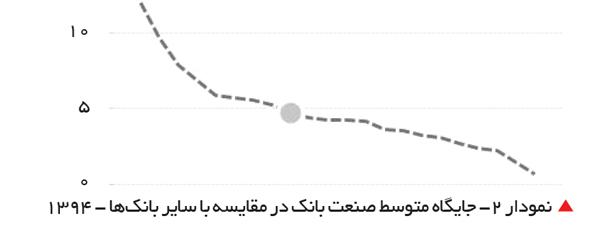 تجارت- فردا-   نمودار 2- جایگاه متوسط صنعت بانک در مقایسه با سایر بانکها - 1394