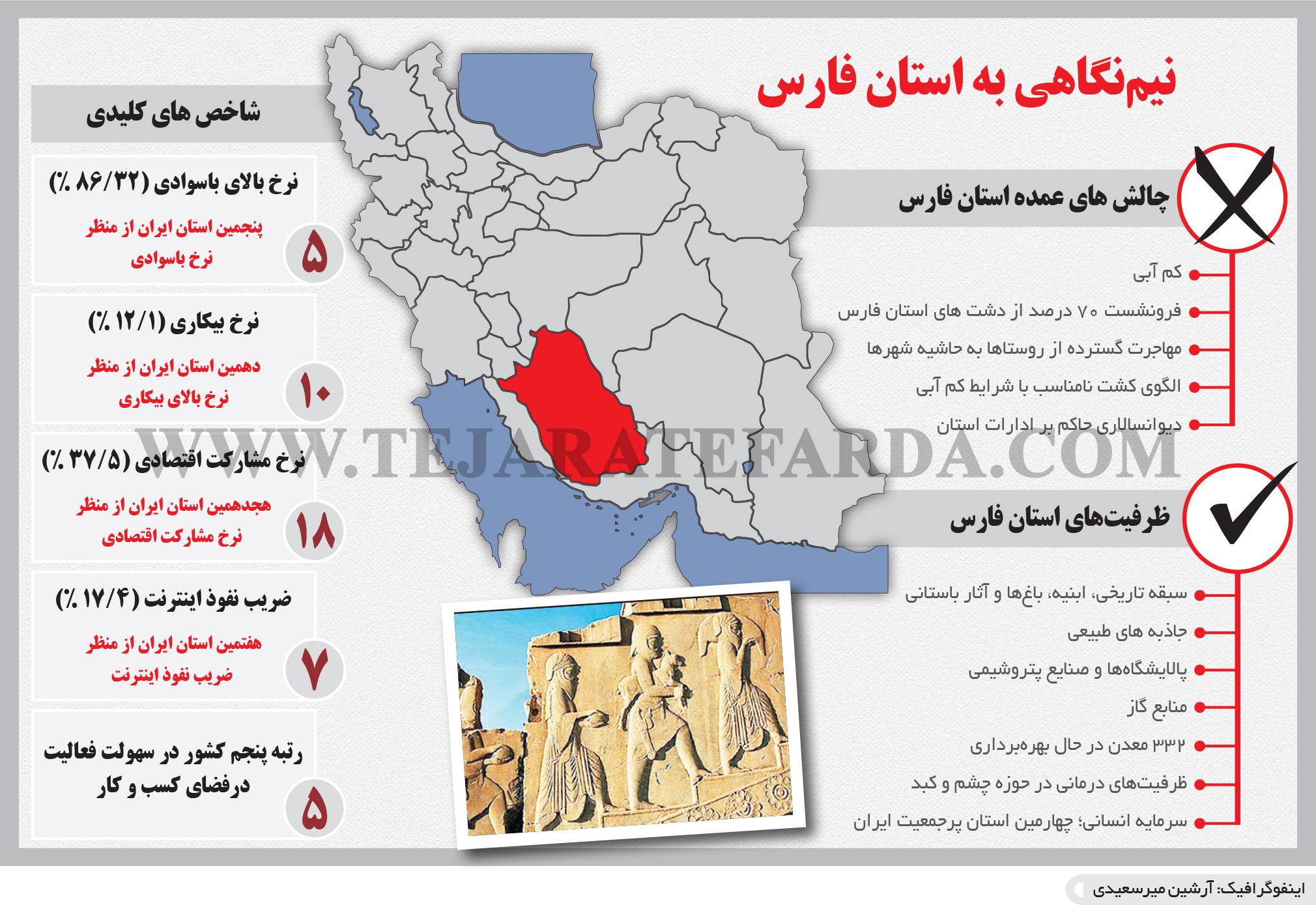 تجارت- فردا- نیمنگاهی به استان فارس (اینفوگرافیک)