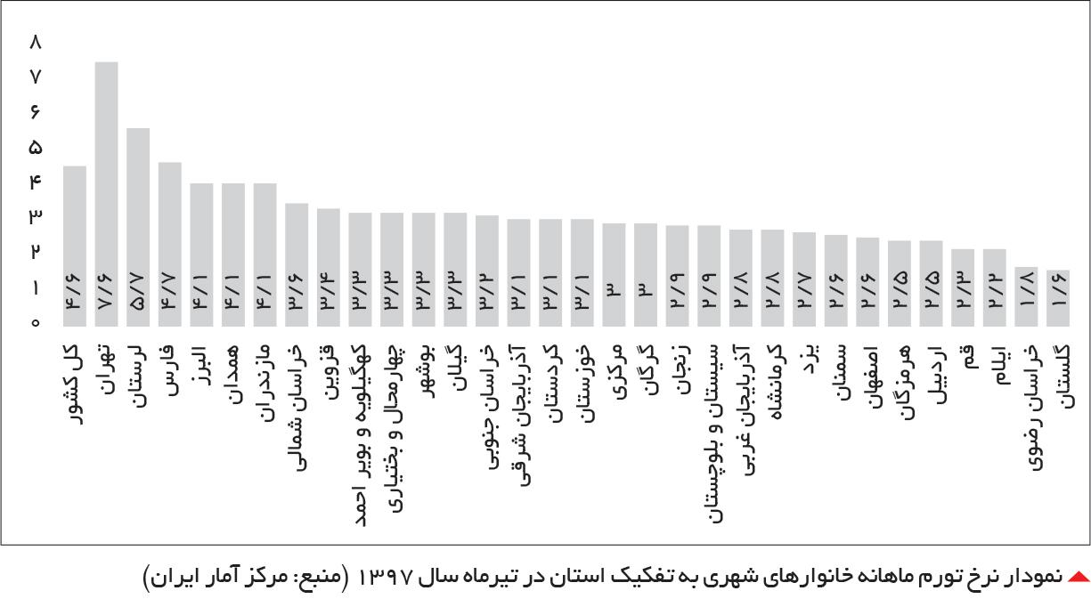 تجارت- فردا-  نمودار نرخ تورم ماهانه خانوارهای شهری به تفکیک استان در تیرماه سال 1397 (منبع: مرکز آمار ایران)