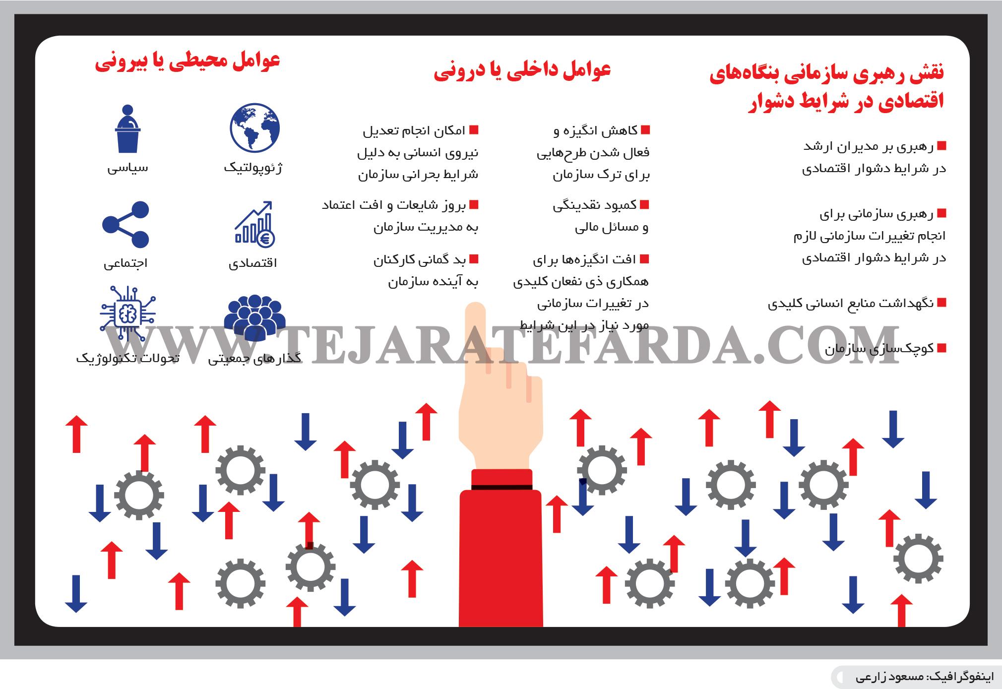تجارت- فردا- نقش رهبری سازمانی بنگاههای اقتصادی در شرایط دشوار (اینفوگرافیک)
