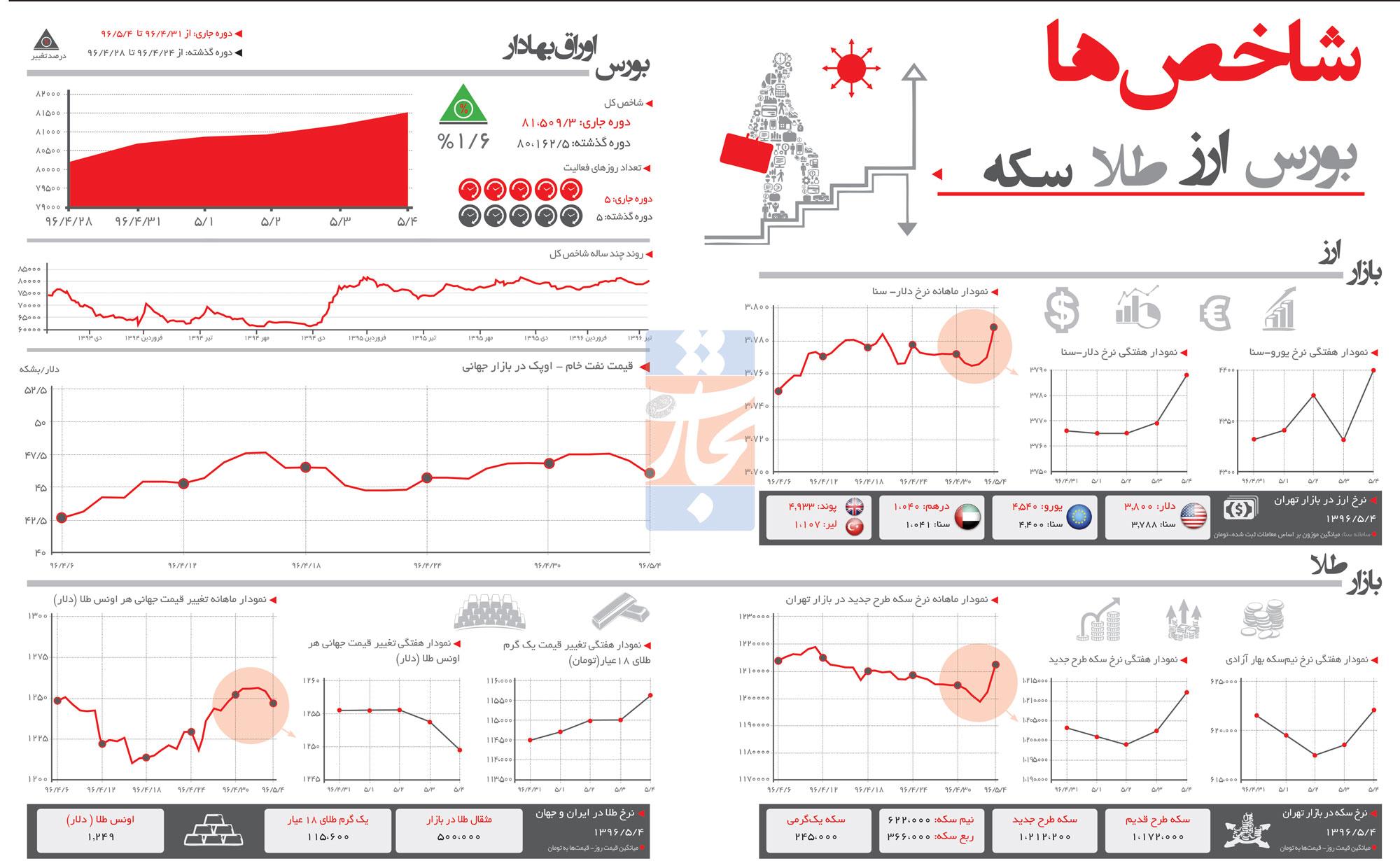 تجارت فردا- اینفوگرافیک - شاخص های اقتصادی هفته