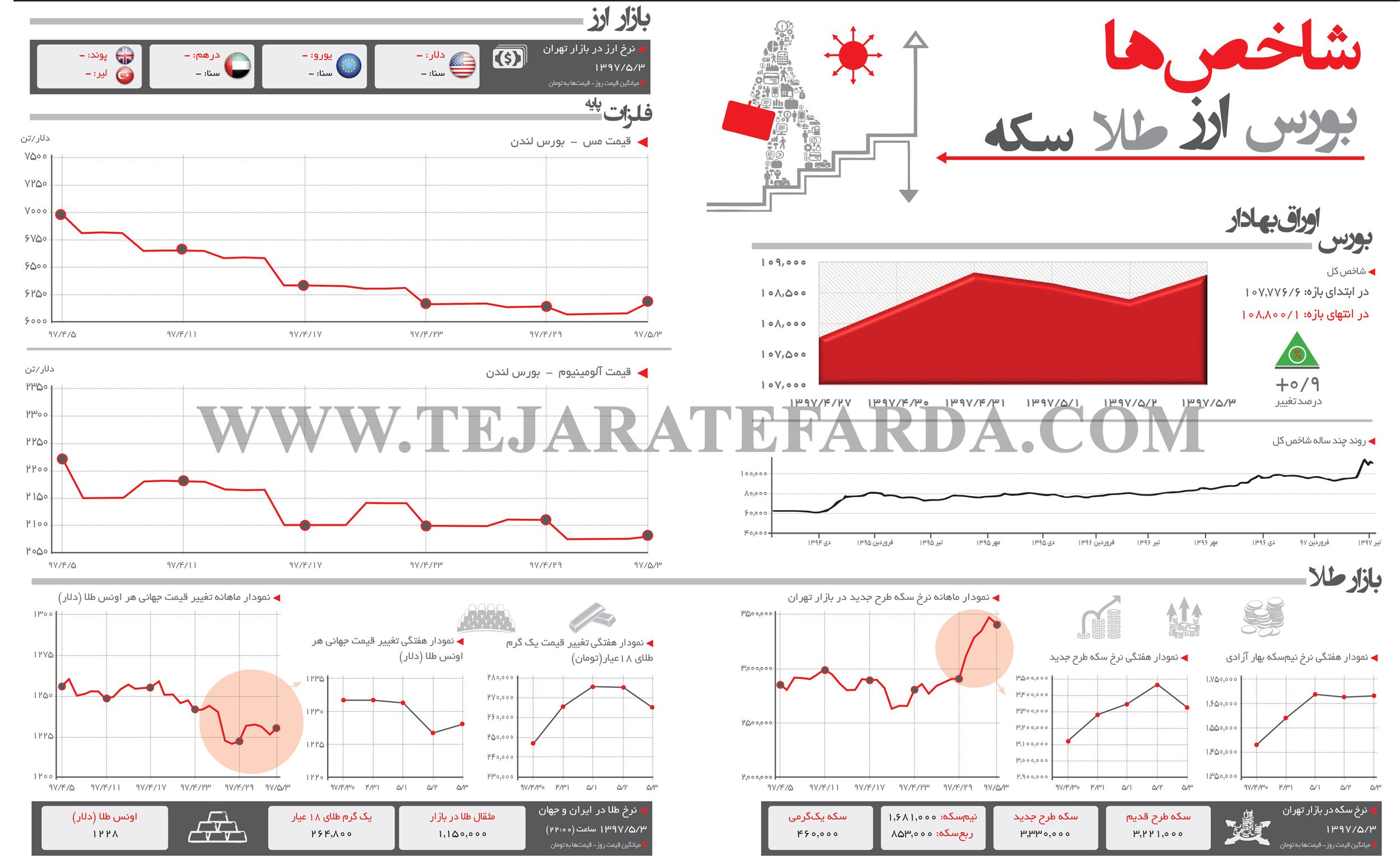 تجارت فردا- اینفوگرافیک- شاخصهای اقتصادی (278)