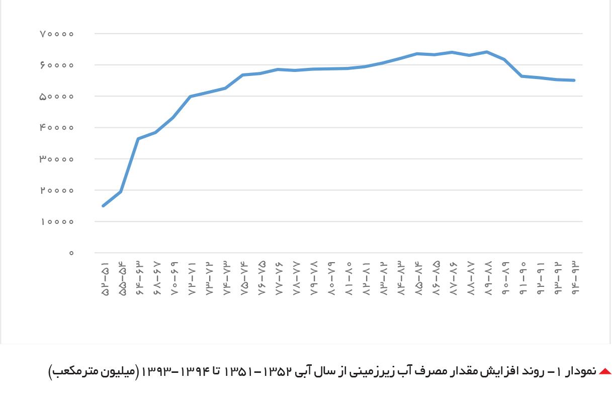 تجارت فردا-  نمودار -1 روند افزایش مقدار مصرف آب زیرزمینی از سال آبی 1351-1352 تا 1393-1394(میلیون مترمکعب)