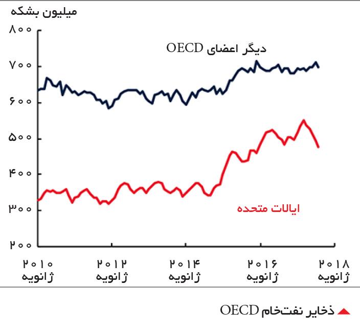 تجارت- فردا-  ذخایر نفتخام OECD