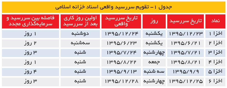 تجارت- فردا- جدول 1- تقویم سررسید واقعی اسناد خزانه اسلامی
