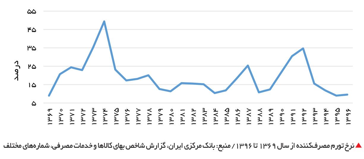 تجارت فردا-  نرخ تورم مصرفکننده از سال 1369 تا 1396 / منبع: بانک مرکزی ایران، گزارش شاخص بهای کالاها و خدمات مصرفی، شمارههای مختلف