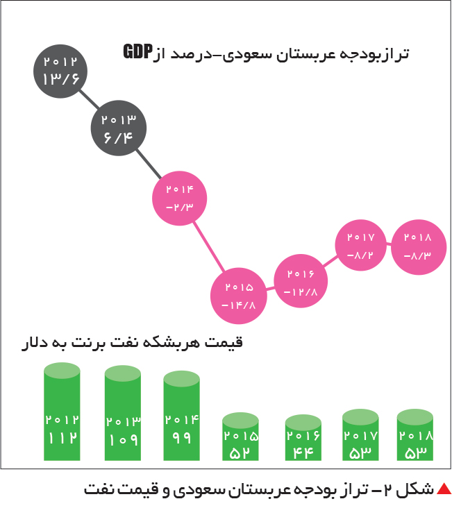 تجارت- فردا-   شکل 2- تراز بودجه عربستان سعودی و قیمت نفت