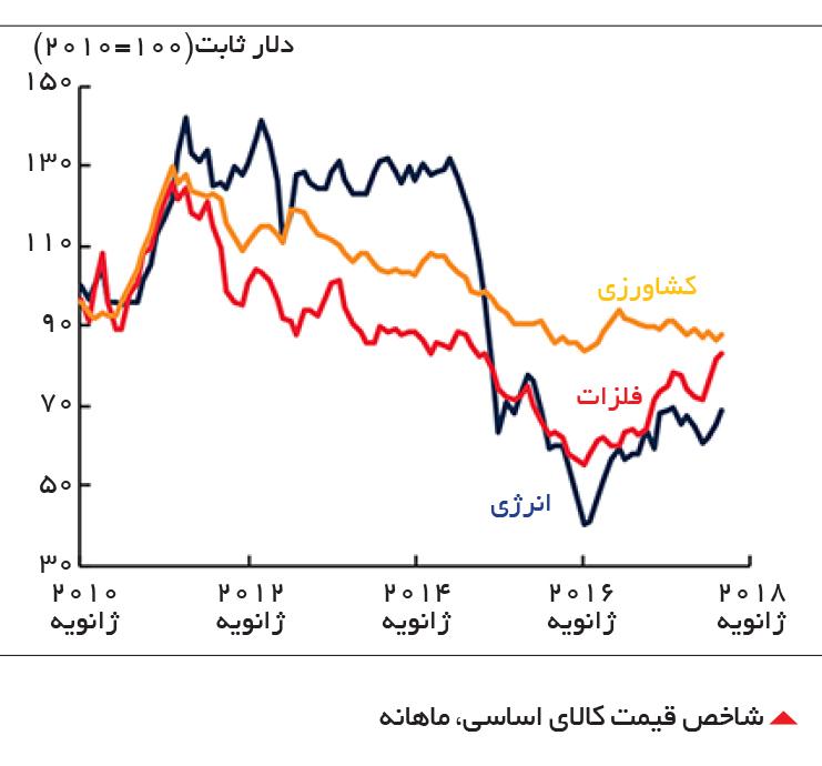 تجارت- فردا-  شاخص قیمت کالای اساسی، ماهانه