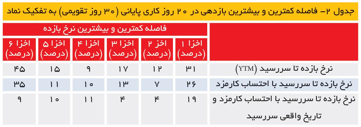 تجارت- فردا- جدول 2- فاصله کمترین و بیشترین بازدهی در 20 روز کاری پایانی (30 روز تقویمی) به تفکیک نماد