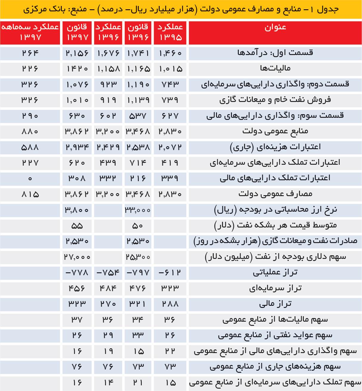 تجارت فردا- جدول 1- منابع و مصارف عمومی دولت (هزار میلیارد ریال- درصد) - منبع: بانک مرکزی