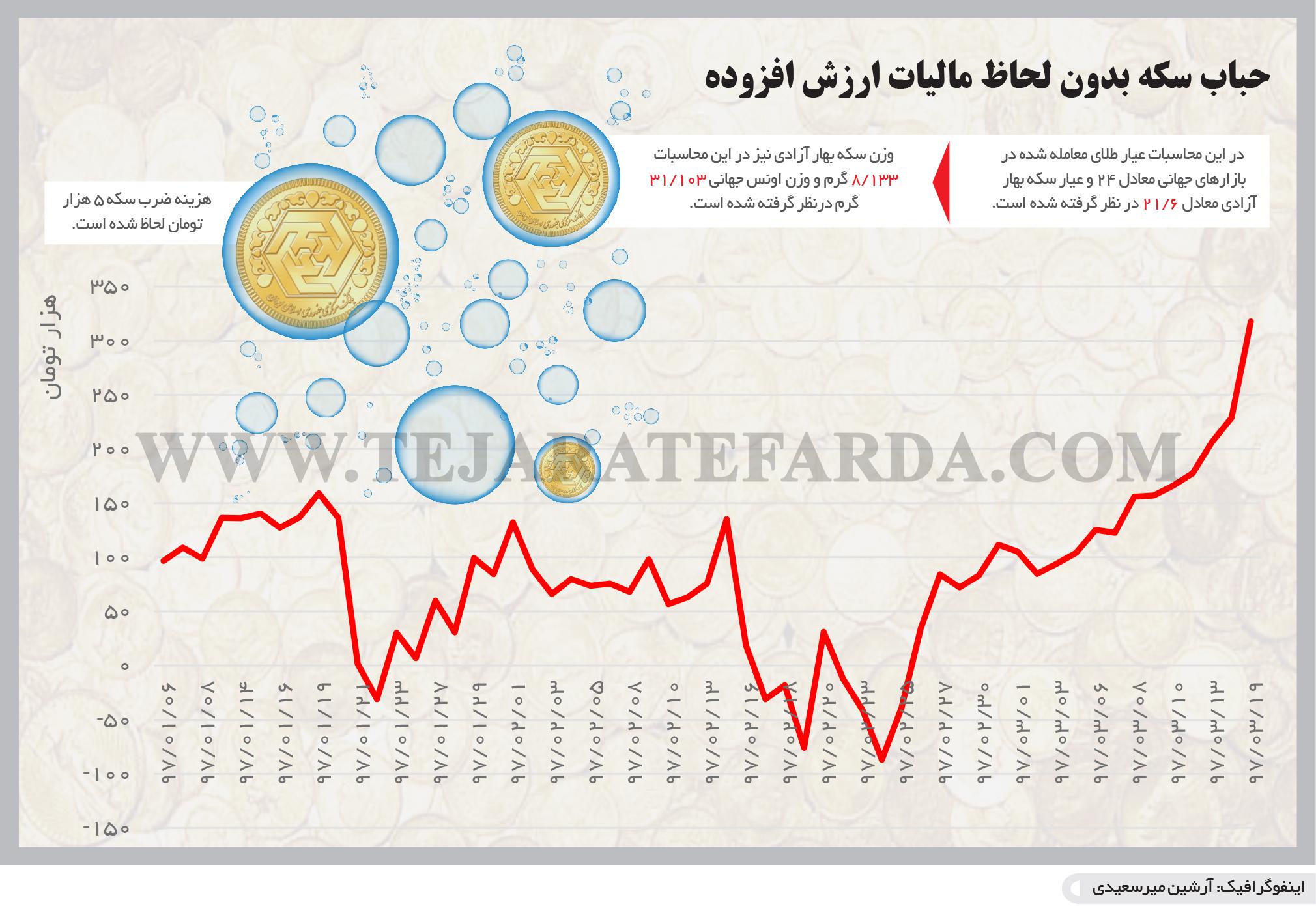 تجارت فردا- اینفوگرافیک- حباب سکه بدون لحاظ مالیات ارزش افزوده