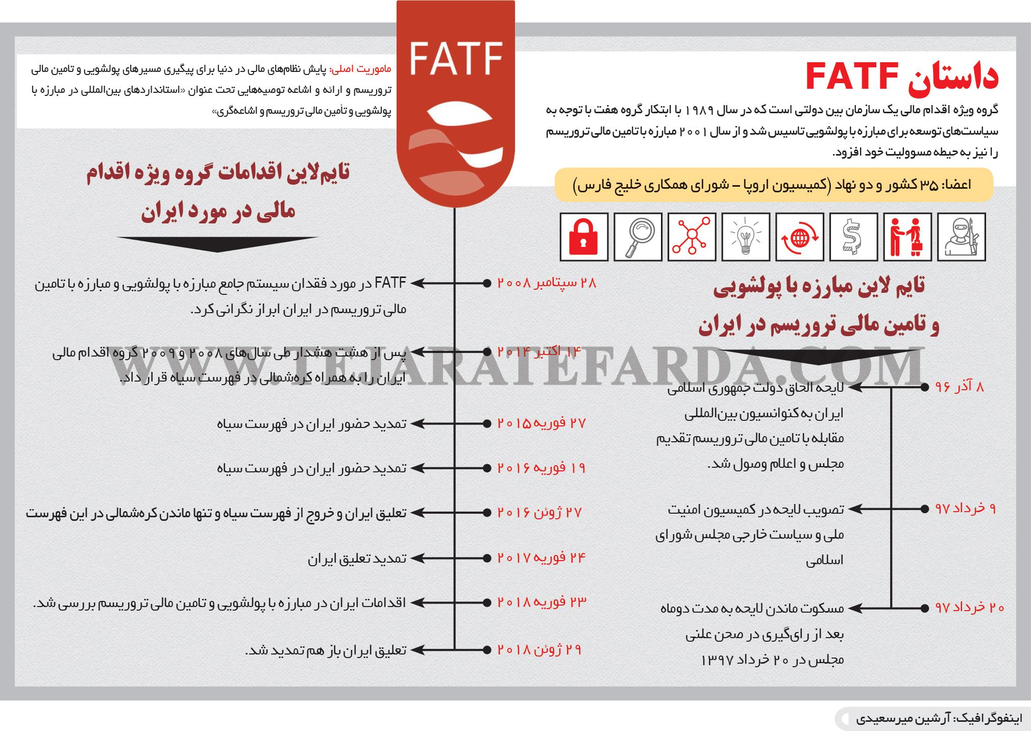 تجارت فردا- اینفوگرافیک- داستان FATF