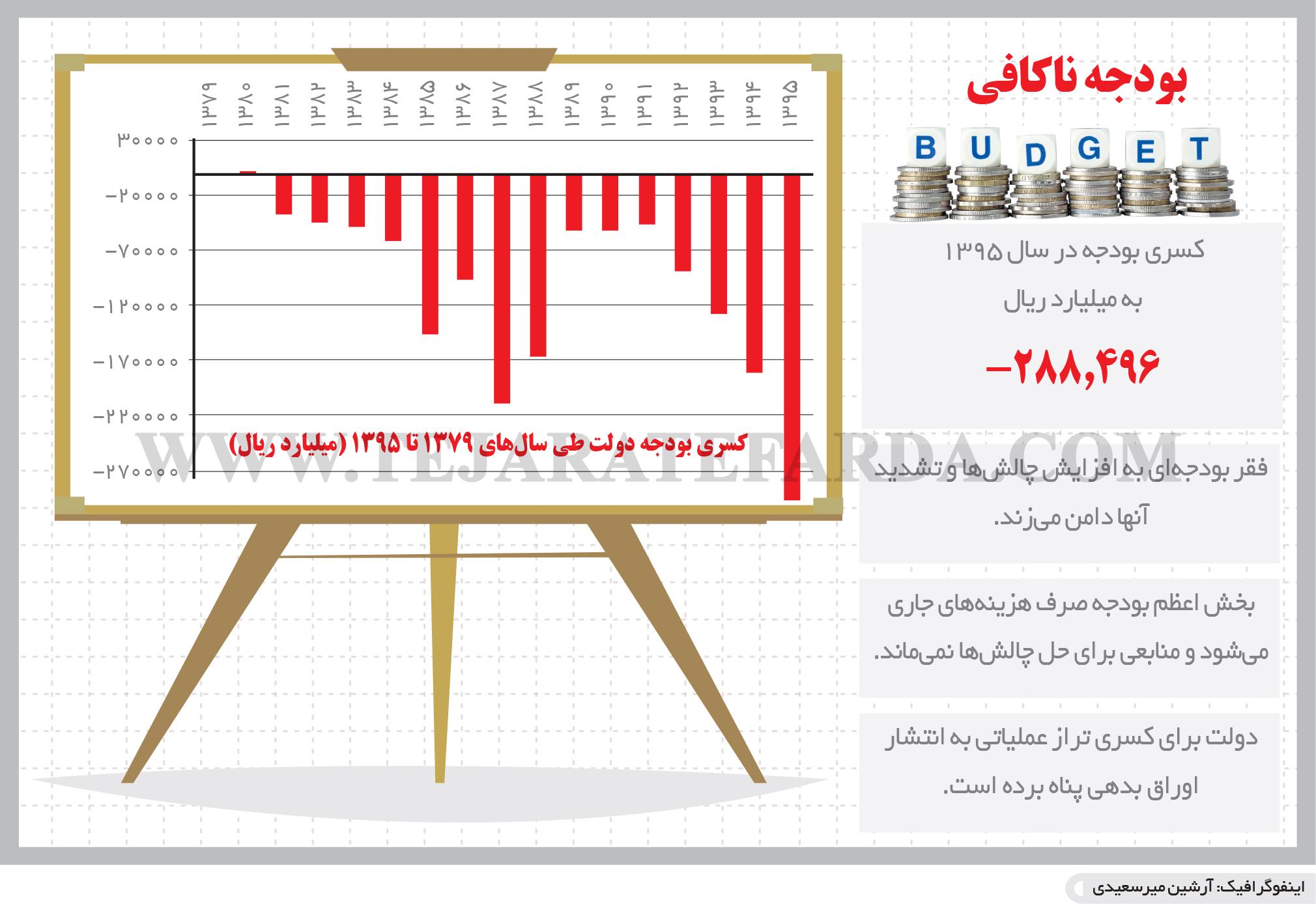 تجارت فردا- اینفوگرافیک- بودجه ناکافی