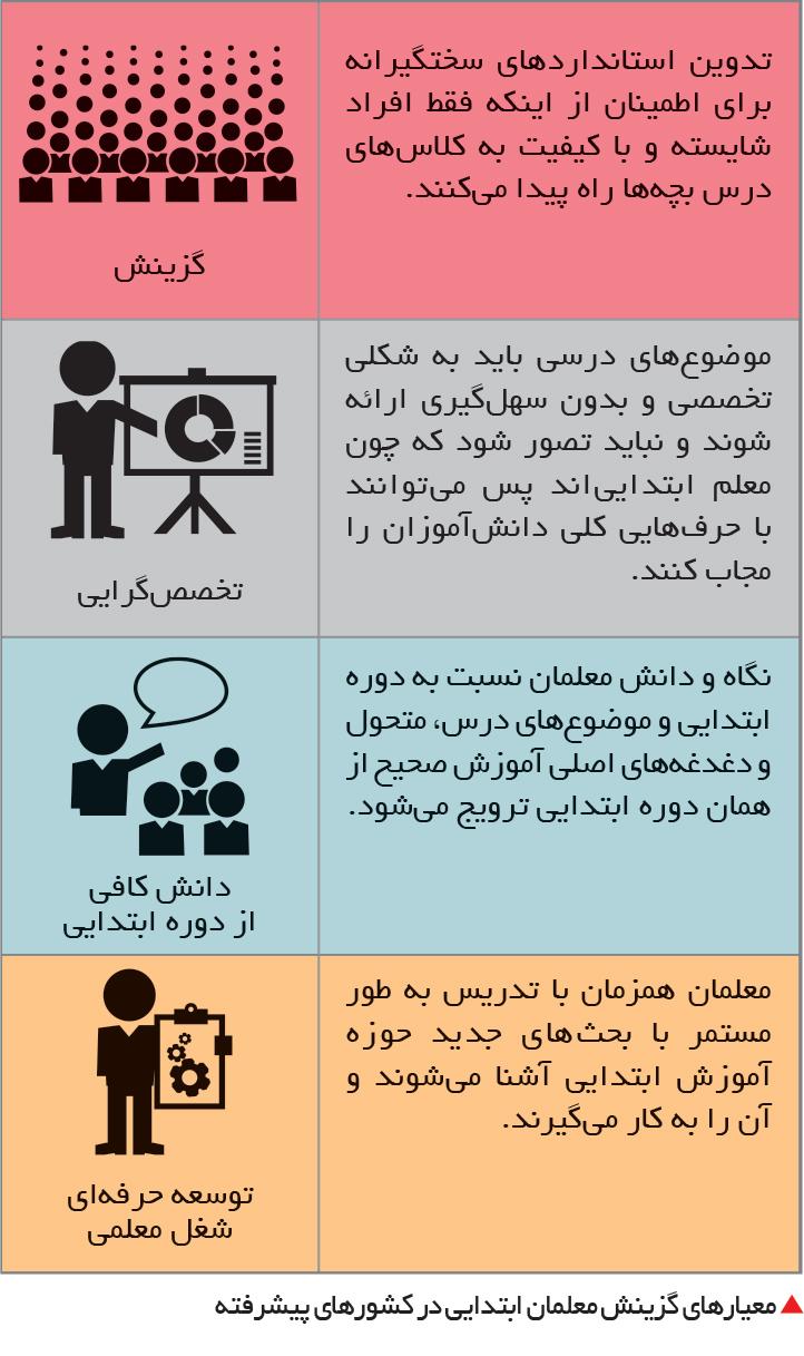 تجارت- فردا- معیارهای گزینش معلمان ابتدایی در کشورهای پیشرفته