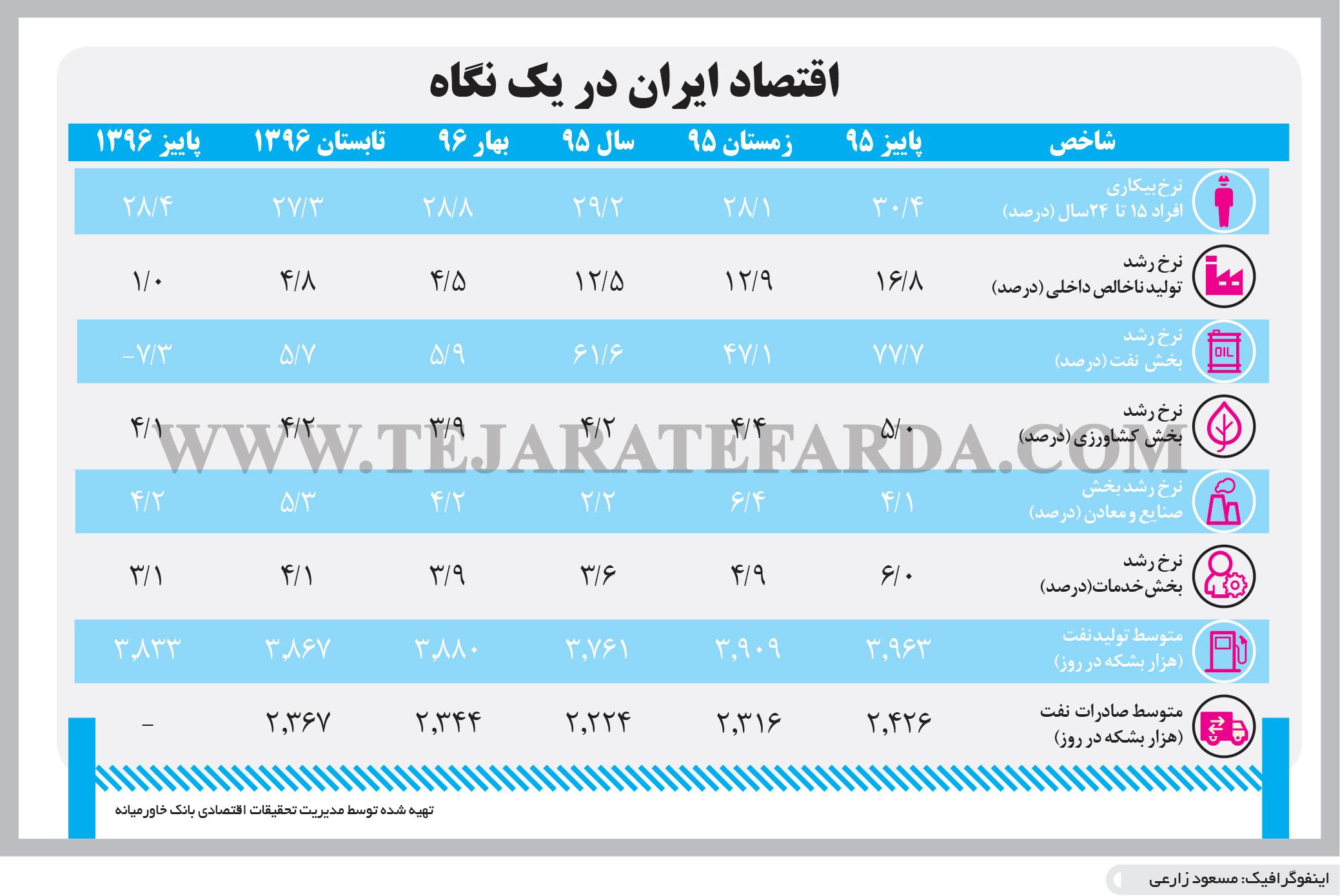 تجارت فردا- اینفوگرافیک- اقتصاد ایران در یک نگاه