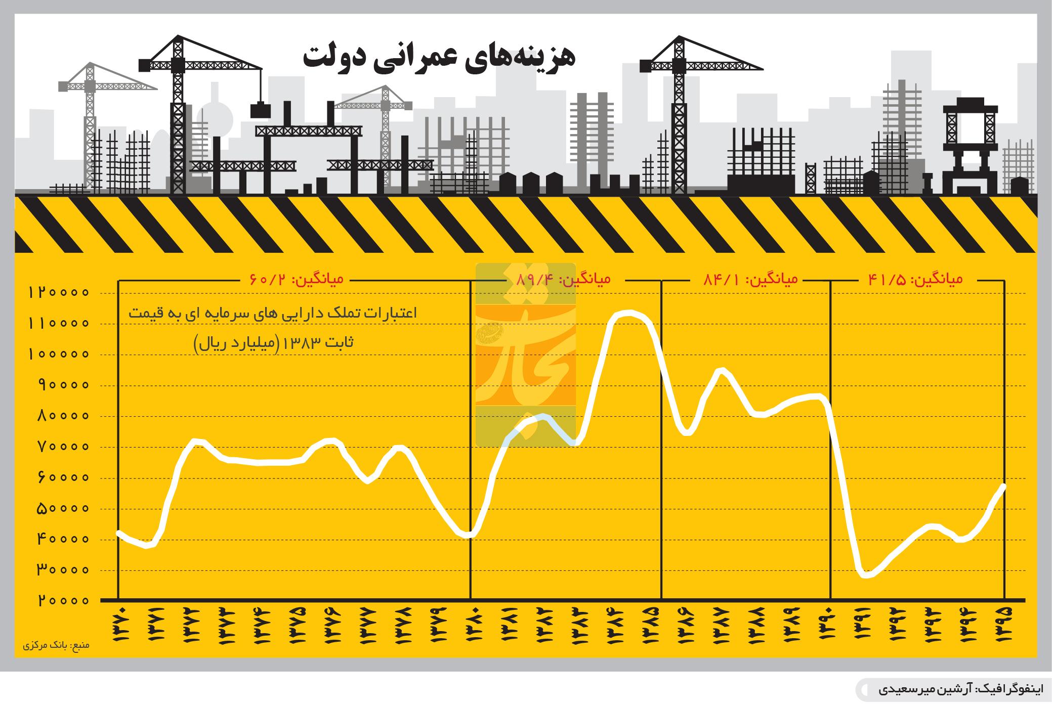تجارت- فردا- هزینههای عمرانی دولت(اینفوگرافیک)