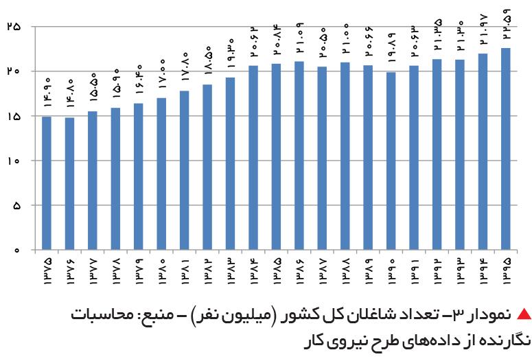 تجارت فردا- تعداد شاغلان کل کشور (میلیون نفر)