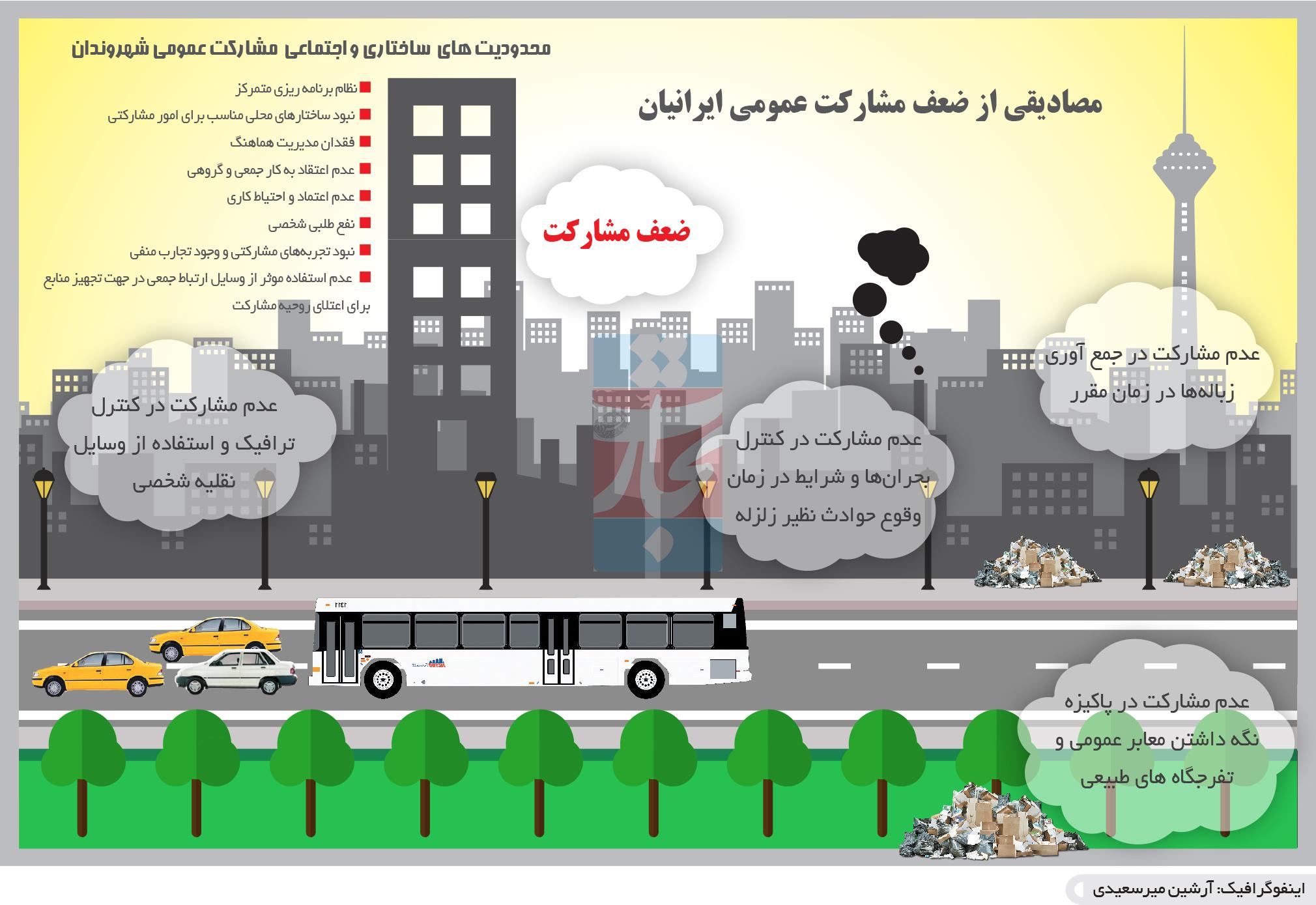 تجارت- فردا- مصادیقی از ضعف مشارکت عمومی ایرانیان(اینفوگرافیک)
