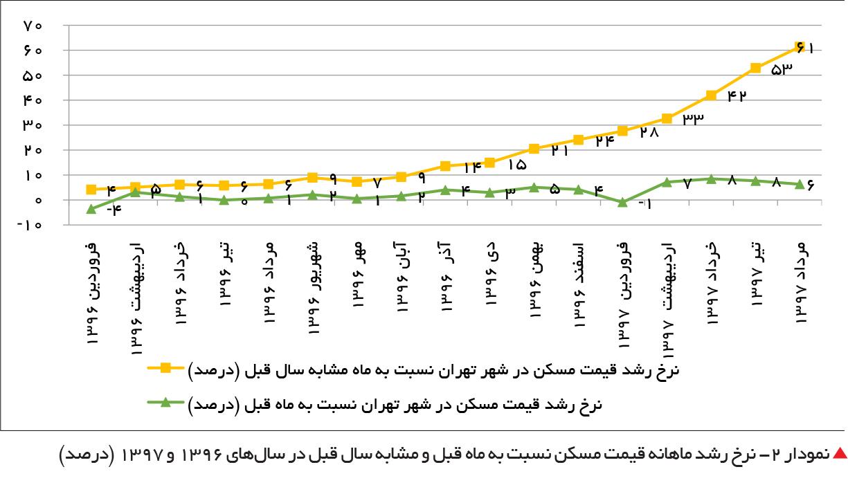 تجارت فردا- نمودار 2- نرخ رشد ماهانه قیمت مسکن نسبت به ماه قبل و مشابه سال قبل در سالهای 1396 و 1397 (درصد)