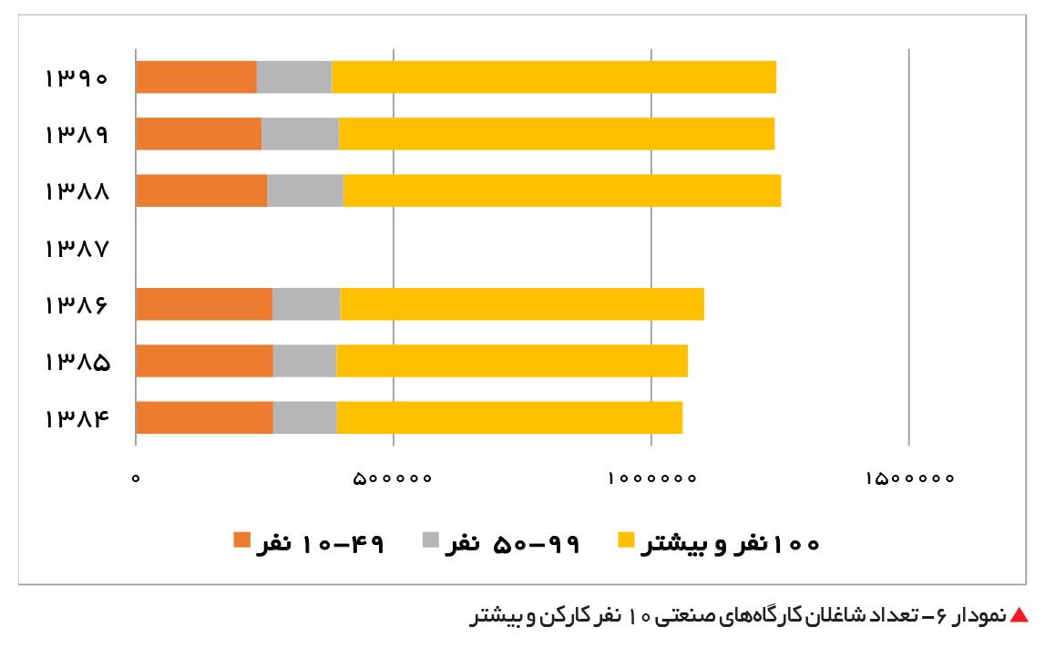 تجارت- فردا-  نمودار 6- تعداد شاغلان کارگاههای صنعتی 10 نفر کارکن و بیشتر