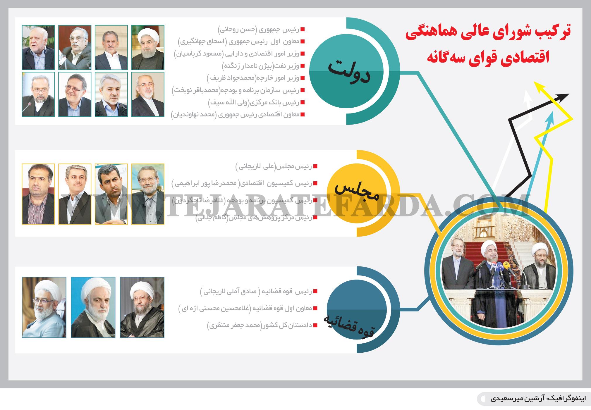 تجارت فردا- اینفوگرافیک- ترکیب شورای عالی هماهنگی اقتصادی قوای سهگانه