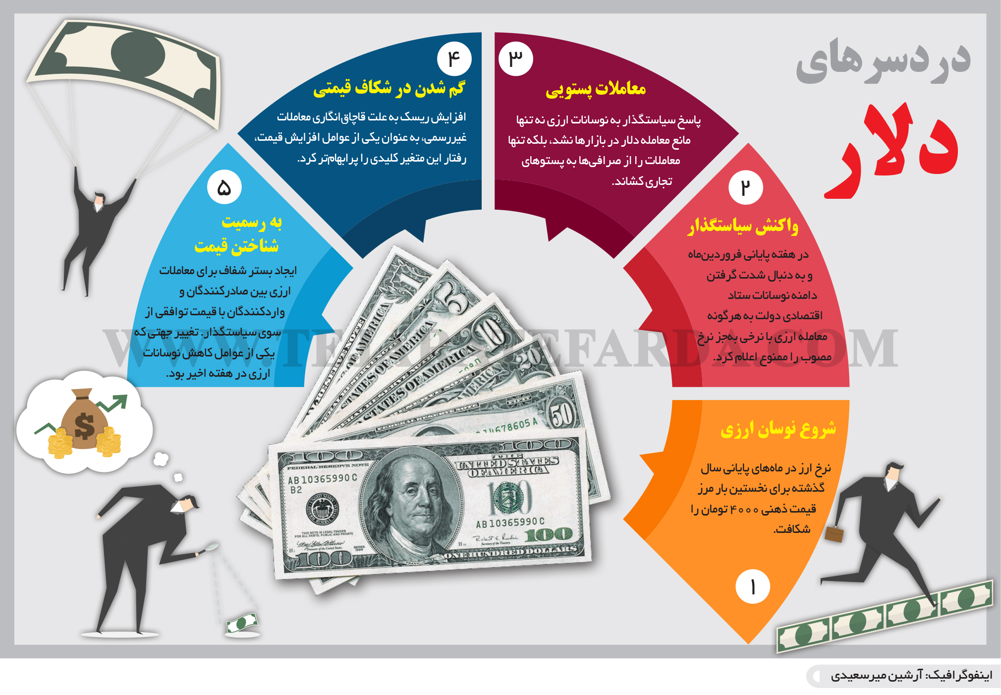 تجارت- فردا- دردسرهای دلار(اینفوگرافیک)