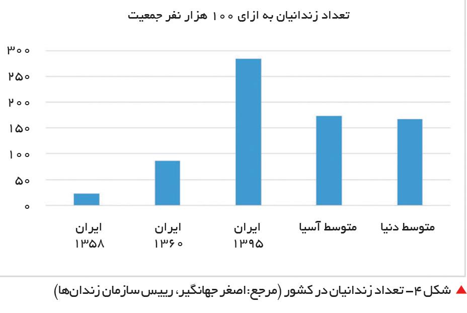 تجارت فردا-  شکل 4- تعداد زندانیان در کشور (مرجع:اصغر جهانگیر، رییس سازمان زندانها)