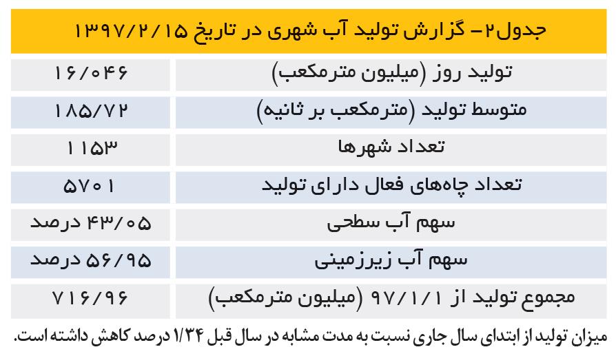 تجارت- فردا- جدول2- گزارش تولید آب شهری در تاریخ 15 /2 /1397