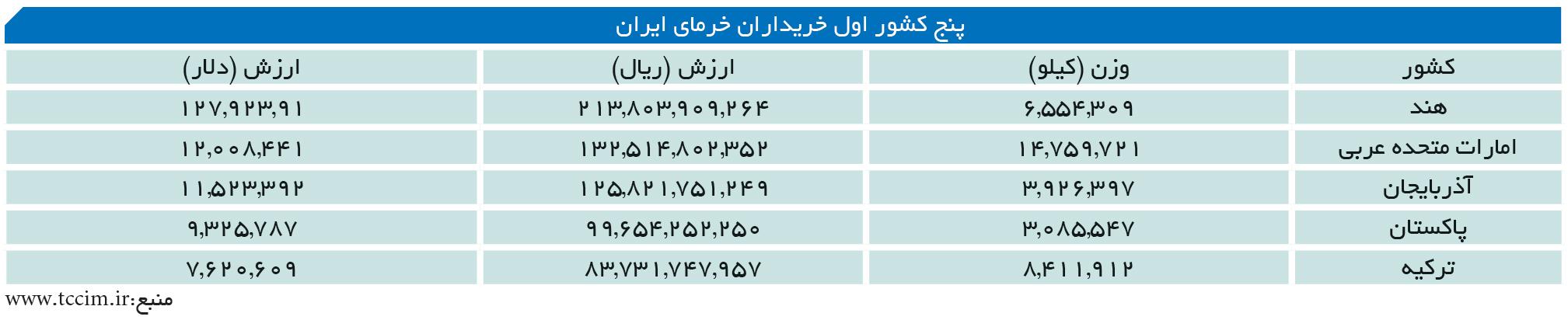 تجارت- فردا- پنج کشور اول خریداران خرمای ایران