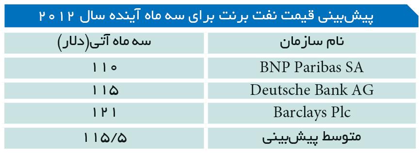 تجارت- فردا- پیشبینی قیمت نفت برنت برای سه ماه آینده سال 2012