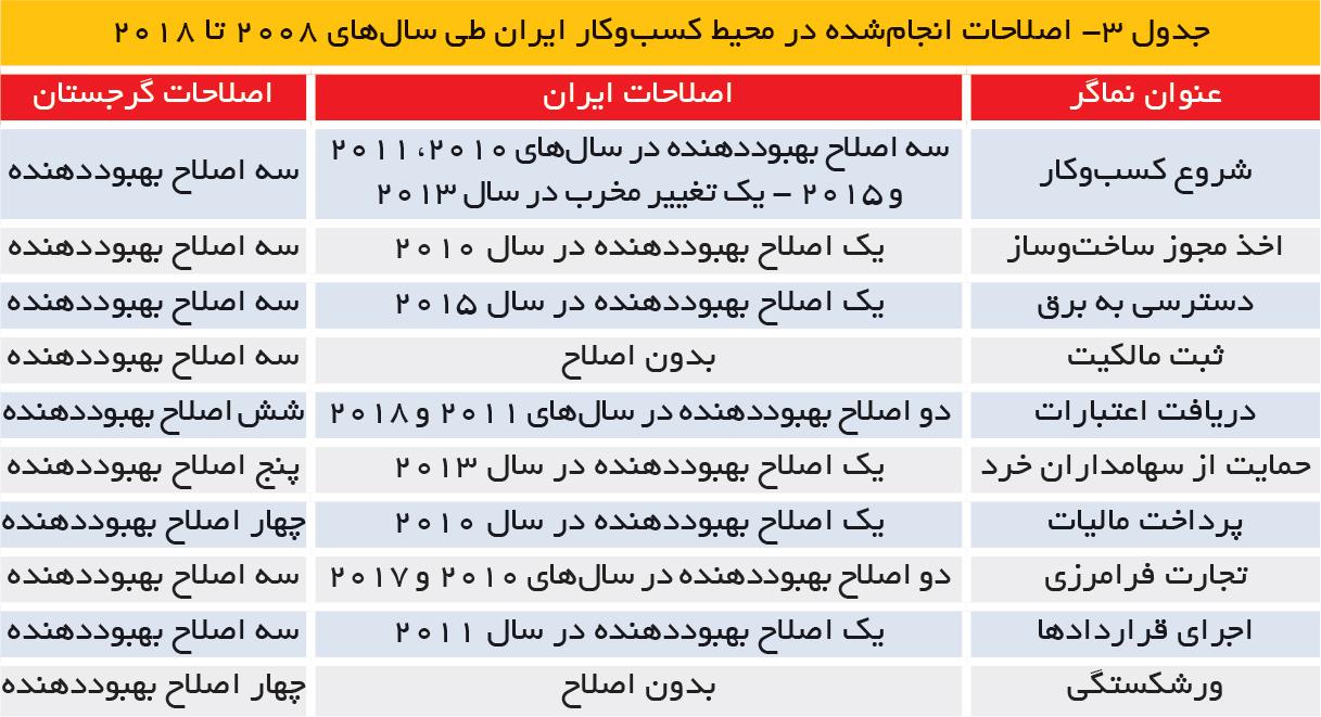 تجارت فردا- جدول 3- اصلاحات انجامشده در محیط کسبوکار ایران طی سالهای 2008 تا 2018