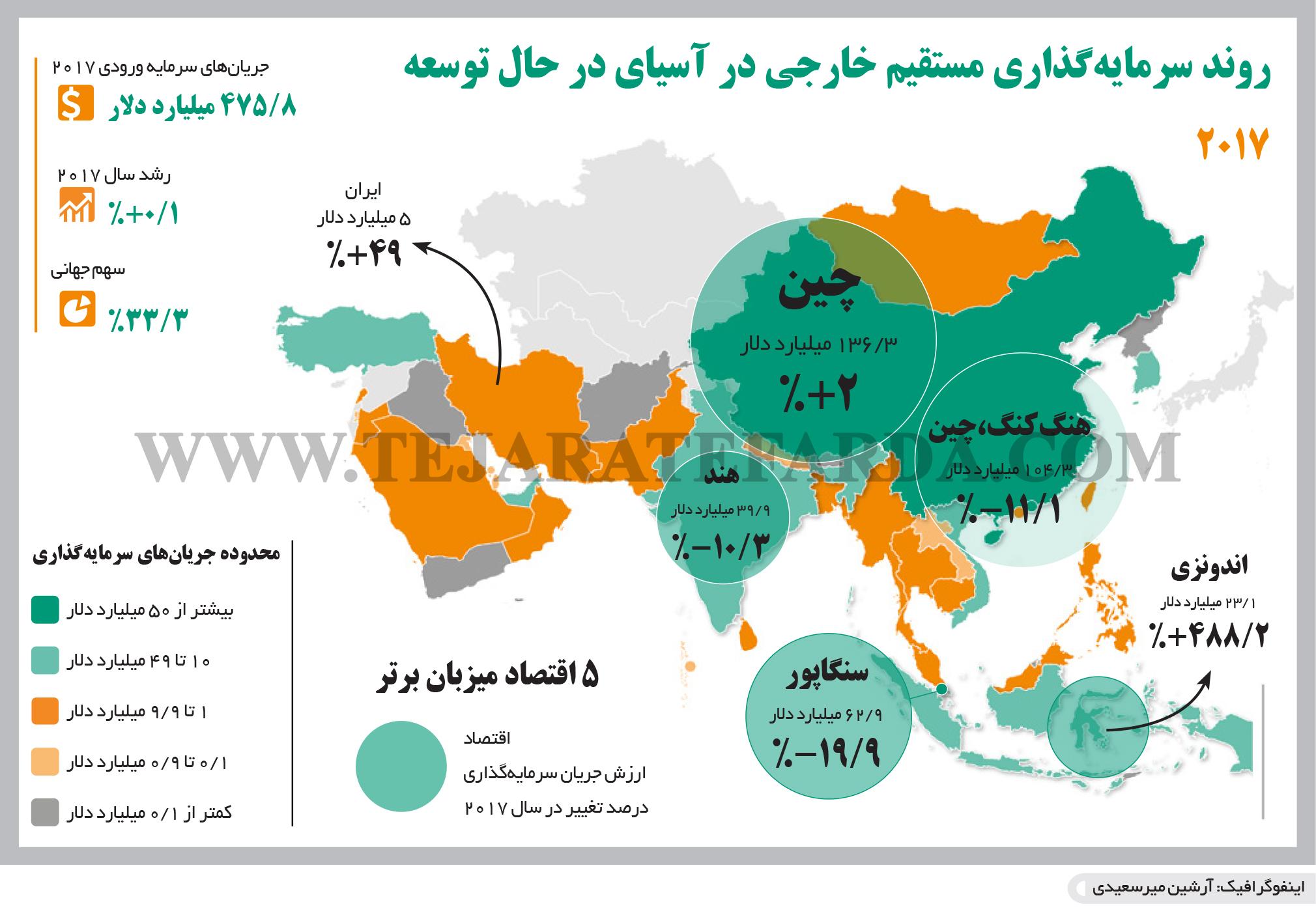 تجارت- فردا- روند سرمایهگذاری مستقیم خارجی در آسیای در حال توسعه(اینفوگرافیک)